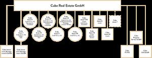 Organigramm der Cube Real Estate GmbH