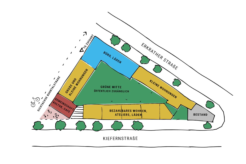Ein illustrierter Plan des neuen Stadtquartiers in Düsseldorf, erkrather Straße, entwickelt von Cube Real Estate und Planwerkstatt 378