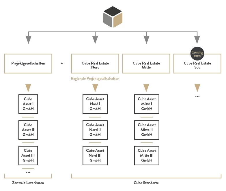 Organisation der Standorte von Cube Real Estate